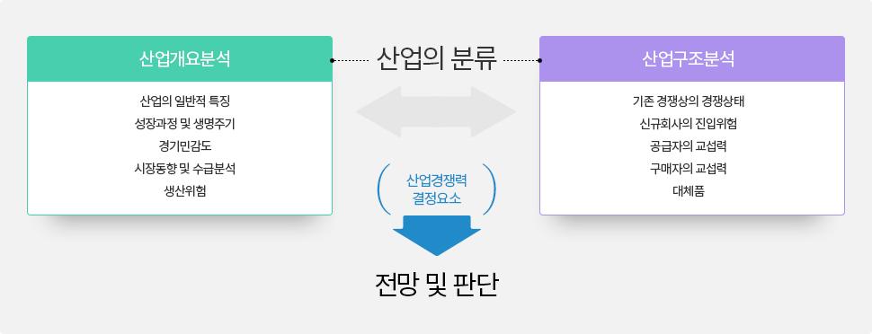 한국신용평가